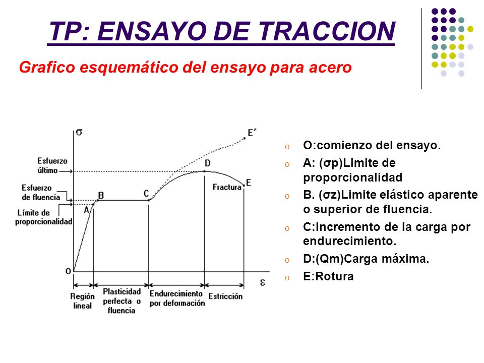 o O:comienzo del ensayo. o A: (σp)Limite de proporcionalidad o B. (σz)Limite elástico aparente o superior de fluencia. o C:Incremento de la carga por