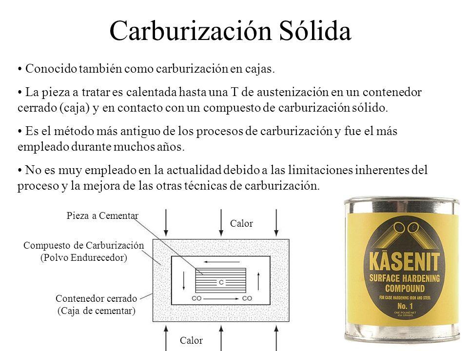 Carburización Sólida Compuesto de Carburización (Polvo Endurecedor) Calor Contenedor cerrado (Caja de cementar) Pieza a Cementar Calor Conocido tambié