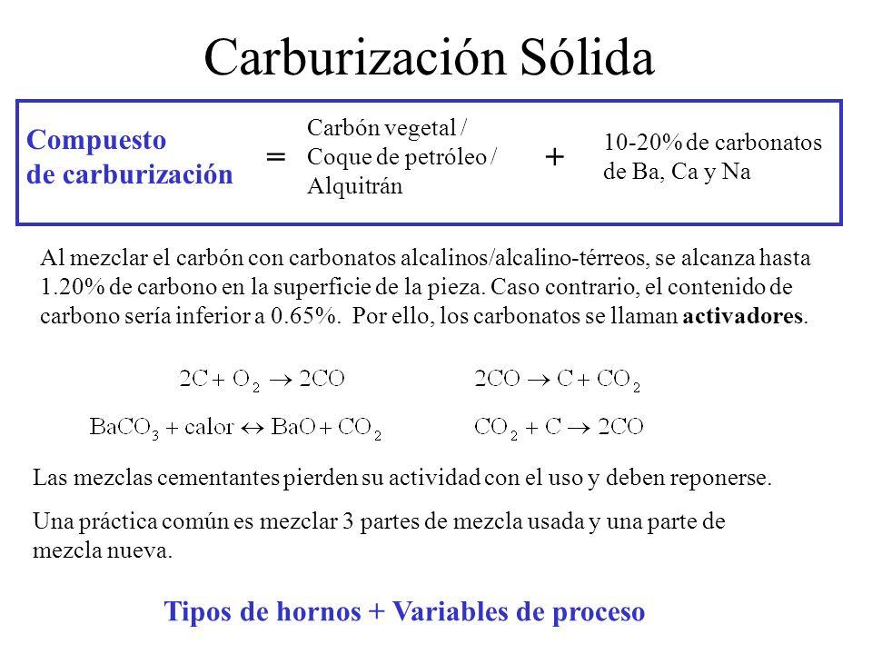 Carburización Sólida Compuesto de carburización Carbón vegetal / Coque de petróleo / Alquitrán + 10-20% de carbonatos de Ba, Ca y Na = Al mezclar el c