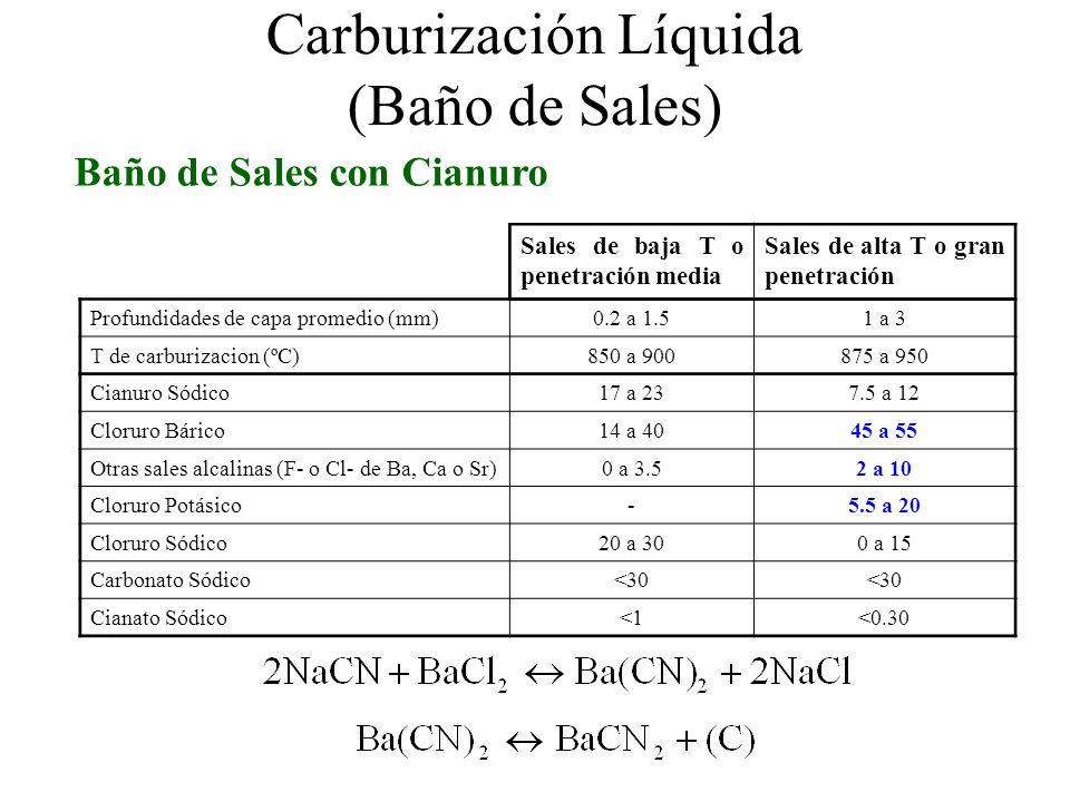 Carburización Líquida (Baño de Sales) Baño de Sales con Cianuro Sales de baja T o penetración media Sales de alta T o gran penetración Profundidades d