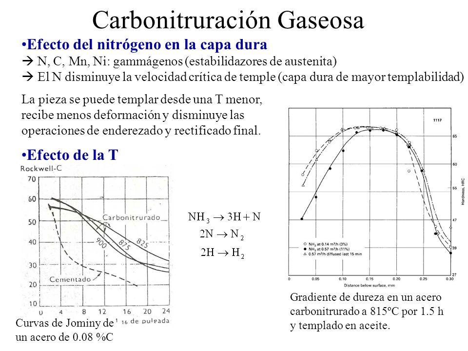Carbonitruración Gaseosa Efecto del nitrógeno en la capa dura N, C, Mn, Ni: gammágenos (estabilidazores de austenita) El N disminuye la velocidad crít