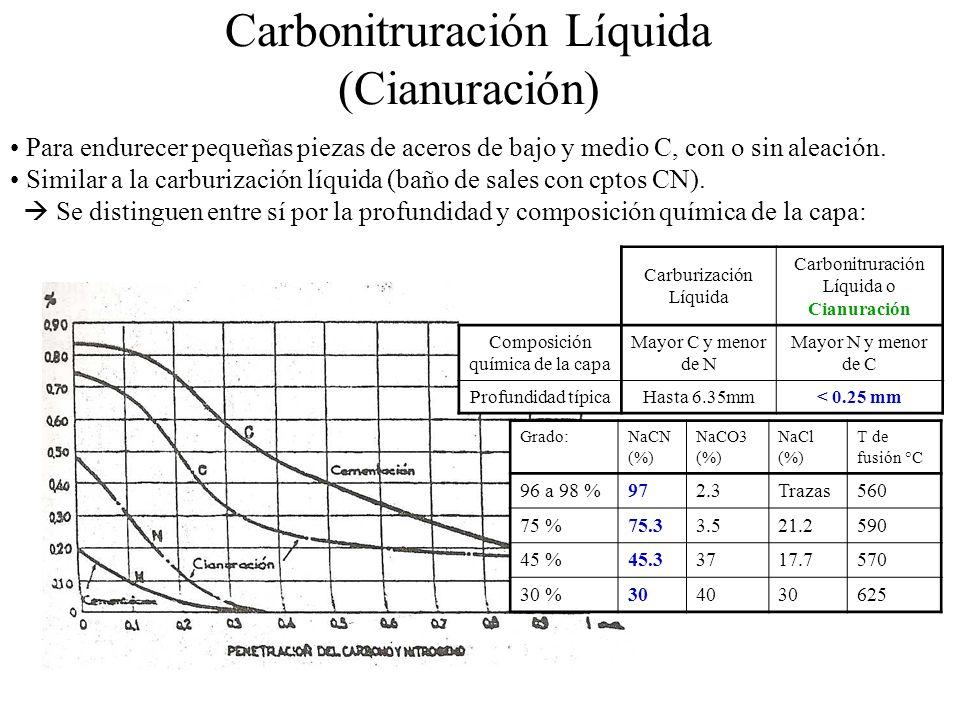 Carbonitruración Líquida (Cianuración) Carburización Líquida Carbonitruración Líquida o Cianuración Composición química de la capa Mayor C y menor de