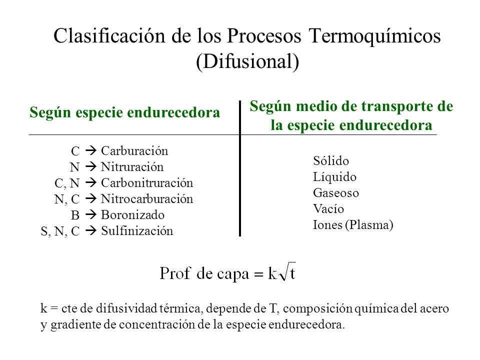 Clasificación de los Procesos Termoquímicos (Difusional) k = cte de difusividad térmica, depende de T, composición química del acero y gradiente de co