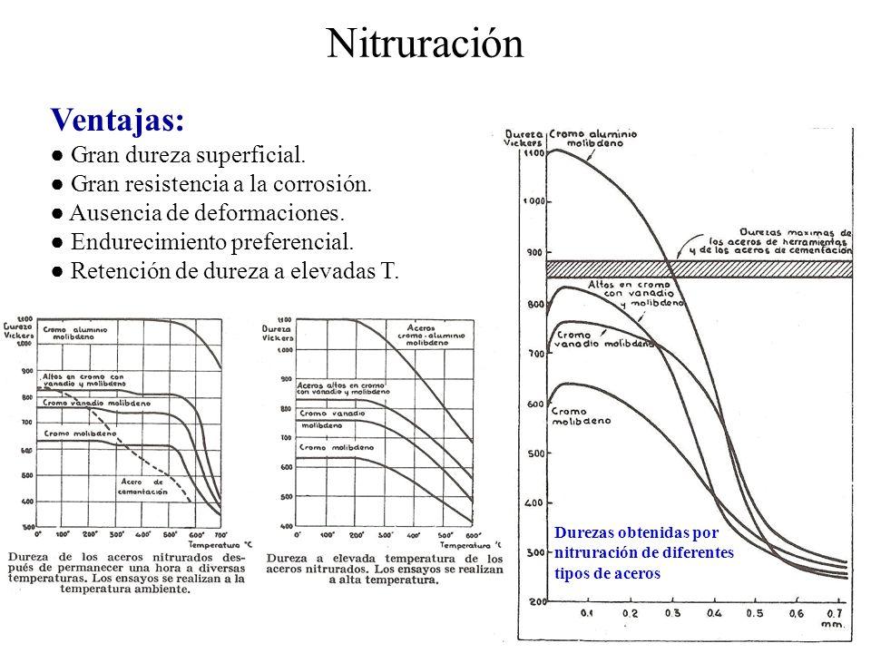 Nitruración Ventajas: Gran dureza superficial. Gran resistencia a la corrosión. Ausencia de deformaciones. Endurecimiento preferencial. Retención de d