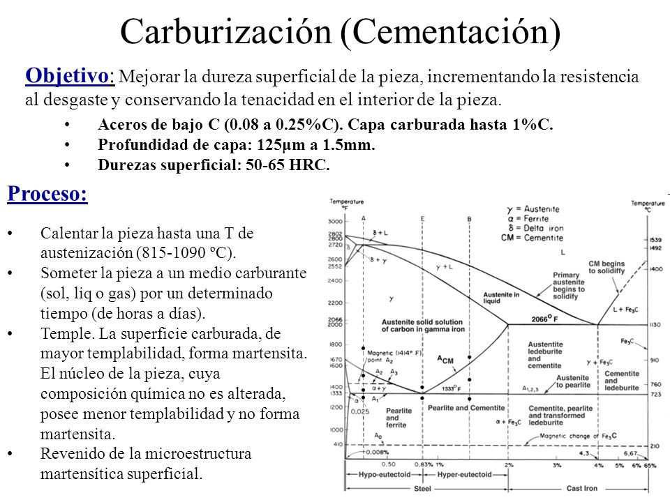 Carburización (Cementación) Proceso: Calentar la pieza hasta una T de austenización (815-1090 ºC). Someter la pieza a un medio carburante (sol, liq o