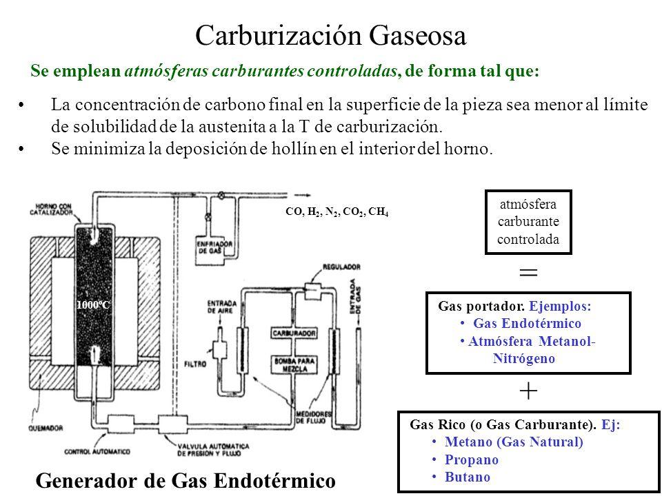 Carbonitruración Gaseosa Efecto del nitrógeno en la capa dura N, C, Mn, Ni: gammágenos (estabilidazores de austenita) El N disminuye la velocidad crítica de temple (capa dura de mayor templabilidad) Gradiente de dureza en un acero carbonitrurado a 815ºC por 1.5 h y templado en aceite.