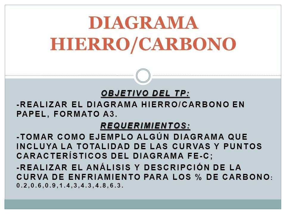 OBJETIVO DEL TP: -REALIZAR EL DIAGRAMA HIERRO/CARBONO EN PAPEL, FORMATO A3.REQUERIMIENTOS: -TOMAR COMO EJEMPLO ALGÚN DIAGRAMA QUE INCLUYA LA TOTALIDAD DE LAS CURVAS Y PUNTOS CARACTERÍSTICOS DEL DIAGRAMA FE-C; -REALIZAR EL ANÁLISIS Y DESCRIPCIÓN DE LA CURVA DE ENFRIAMIENTO PARA LOS % DE CARBONO : 0.2,0.6,0.9,1.4,3,4.3,4.8,6.3.