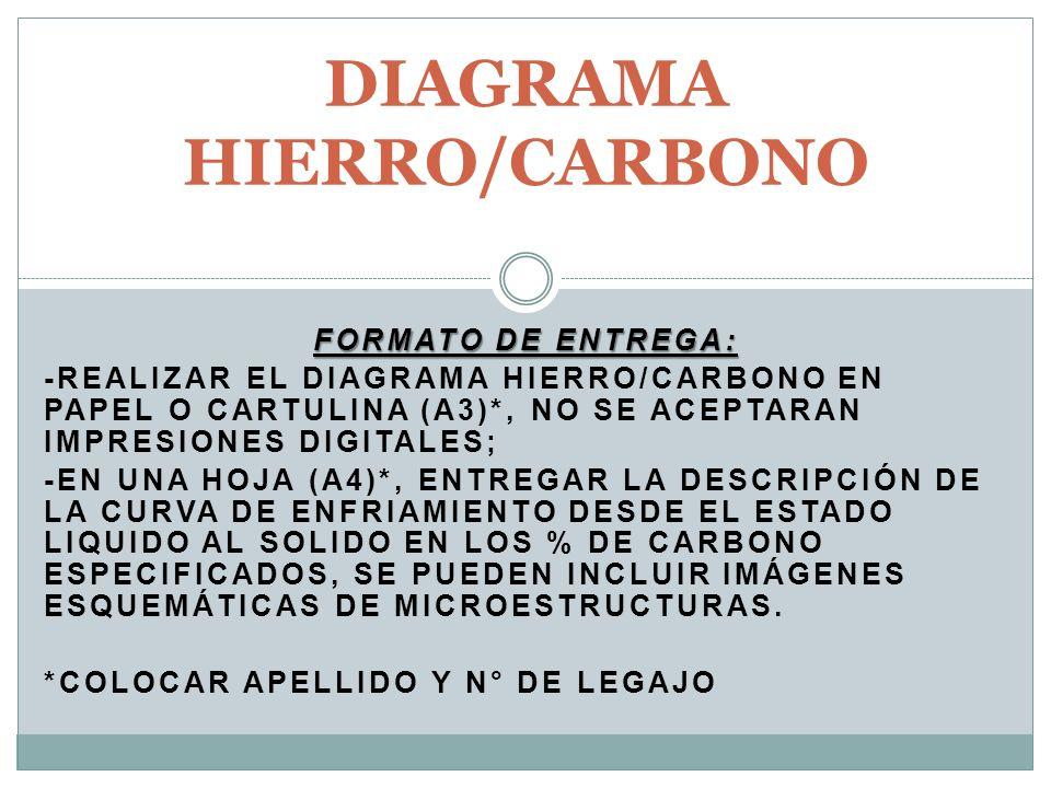 FORMATO DE ENTREGA: -REALIZAR EL DIAGRAMA HIERRO/CARBONO EN PAPEL O CARTULINA (A3)*, NO SE ACEPTARAN IMPRESIONES DIGITALES; -EN UNA HOJA (A4)*, ENTREGAR LA DESCRIPCIÓN DE LA CURVA DE ENFRIAMIENTO DESDE EL ESTADO LIQUIDO AL SOLIDO EN LOS % DE CARBONO ESPECIFICADOS, SE PUEDEN INCLUIR IMÁGENES ESQUEMÁTICAS DE MICROESTRUCTURAS.