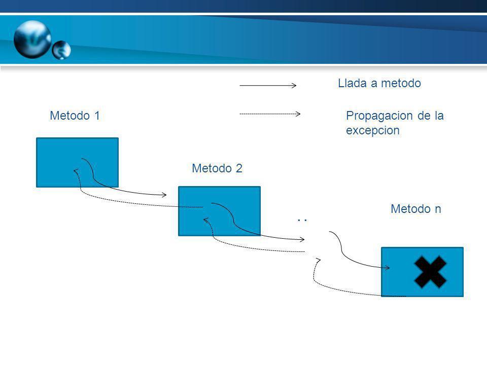 Metodo 1 Metodo 2 Metodo n. Llada a metodo Propagacion de la excepcion
