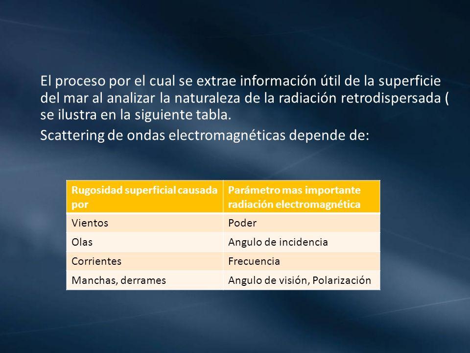 El proceso por el cual se extrae información útil de la superficie del mar al analizar la naturaleza de la radiación retrodispersada ( se ilustra en l