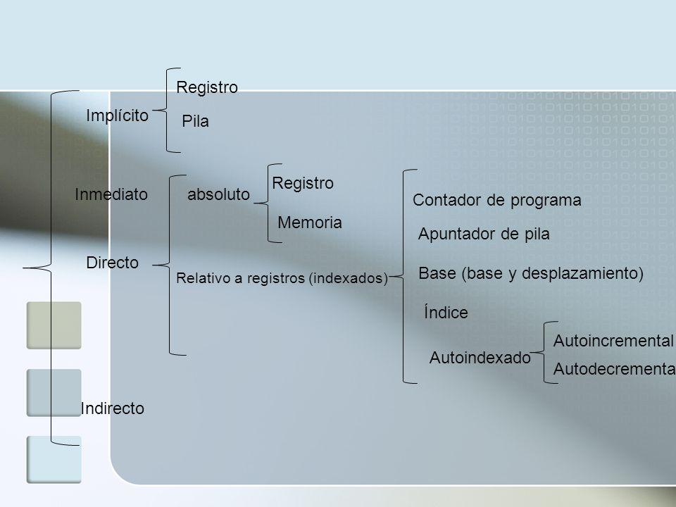 Implícito Inmediato Directo Indirecto Registro Pila Registro Memoria absoluto Relativo a registros (indexados) Contador de programa Apuntador de pila