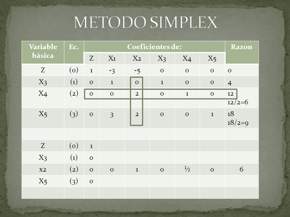 Variable básica Ec.Coeficientes de:Razon ZX1X2X3X4X5 Z(0)1-3-50000 X3(1)0101004 X4(2)00201012 12/2=6 X5(3)03200118 18/2=9 Z(0)1 X3(1)0 x2(2)0010½06 X5