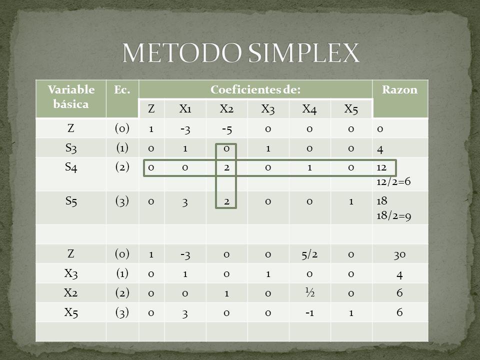 Variable básica Ec.Coeficientes de:Razon ZX1X2X3X4X5 Z(0)1-3-50000 S3(1)0101004 S4(2)00201012 12/2=6 S5(3)03200118 18/2=9 Z(0)1-3005/2030 X3(1)0101004