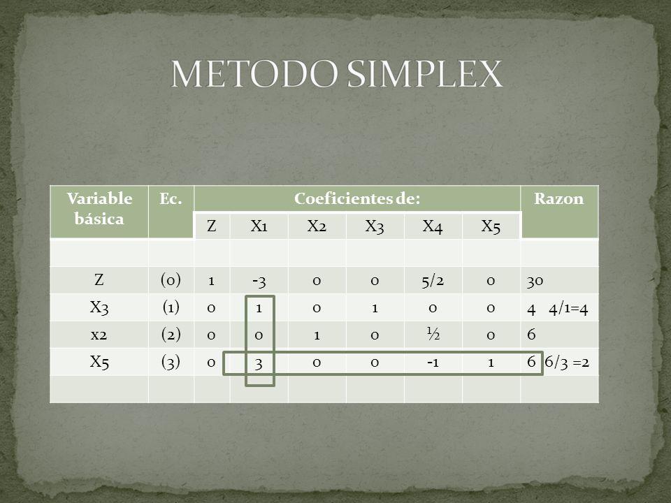 Variable básica Ec.Coeficientes de:Razon ZX1X2X3X4X5 Z(0)1-3005/2030 X3(1)0101004 4/1=4 x2(2)0010½06 X5(3)030016 6/3 =2