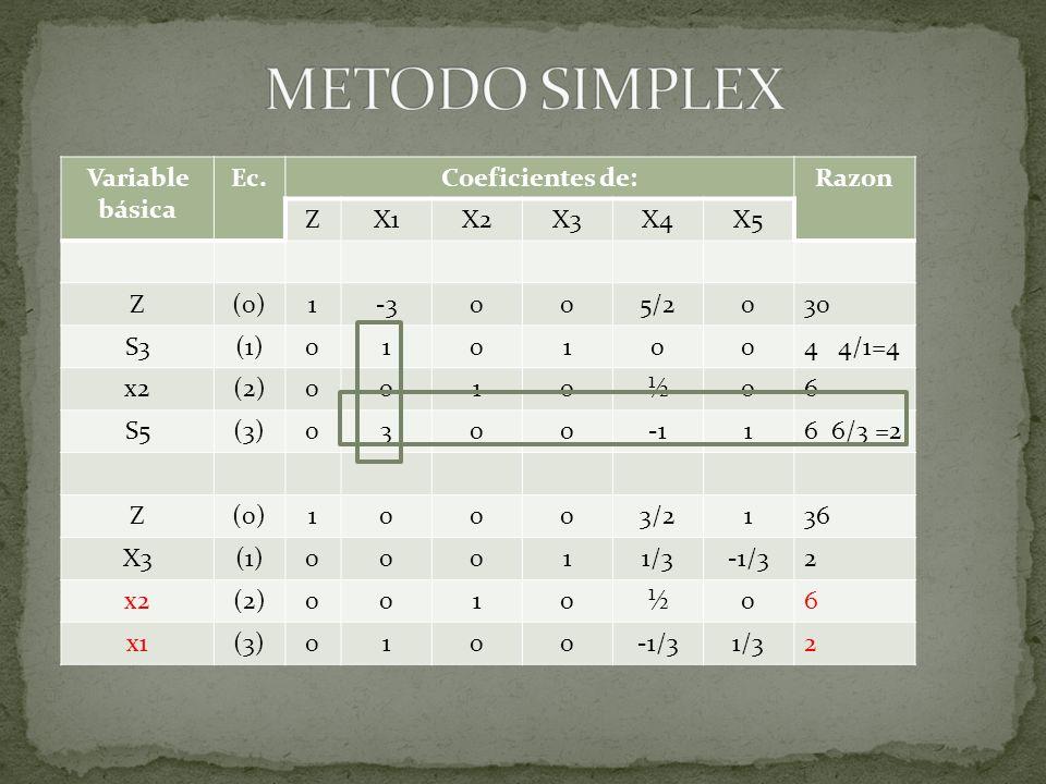 Variable básica Ec.Coeficientes de:Razon ZX1X2X3X4X5 Z(0)1-3005/2030 S3(1)0101004 4/1=4 x2(2)0010½06 S5(3)030016 6/3 =2 Z(0)10003/2136 X3(1)00011/3-1/