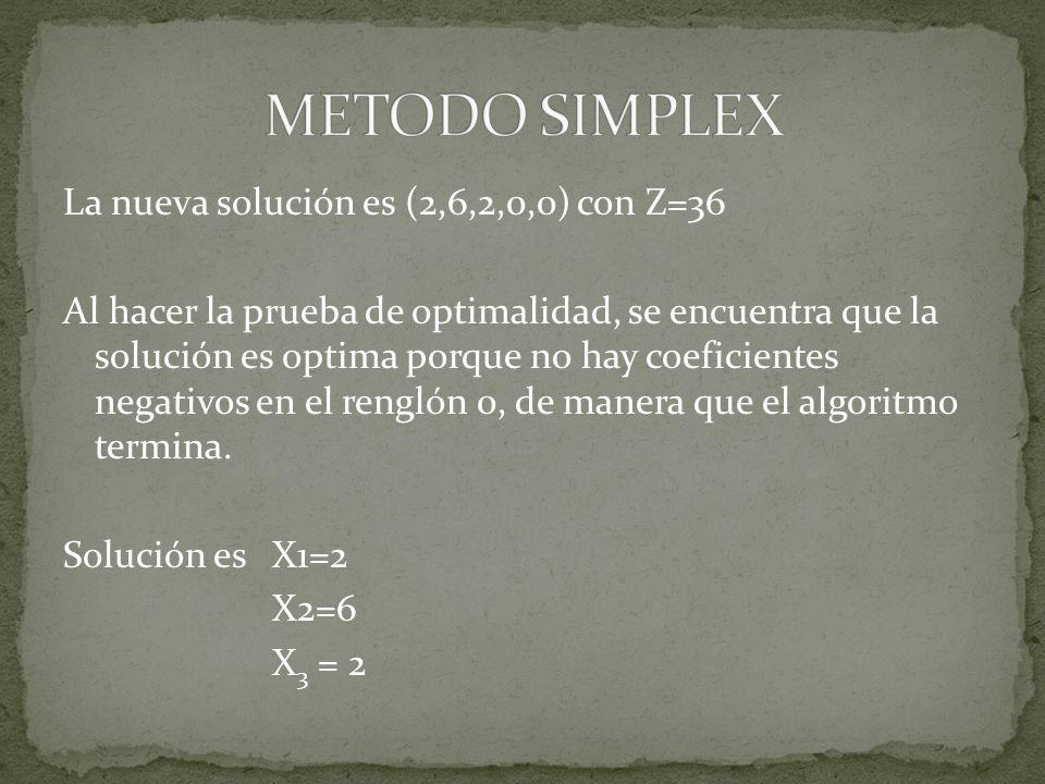 La nueva solución es (2,6,2,0,0) con Z=36 Al hacer la prueba de optimalidad, se encuentra que la solución es optima porque no hay coeficientes negativ
