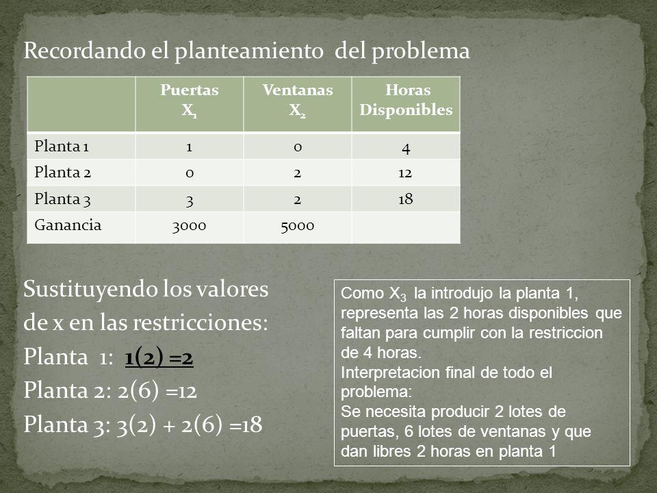 Recordando el planteamiento del problema Sustituyendo los valores de x en las restricciones: Planta 1: 1(2) =2 Planta 2: 2(6) =12 Planta 3: 3(2) + 2(6