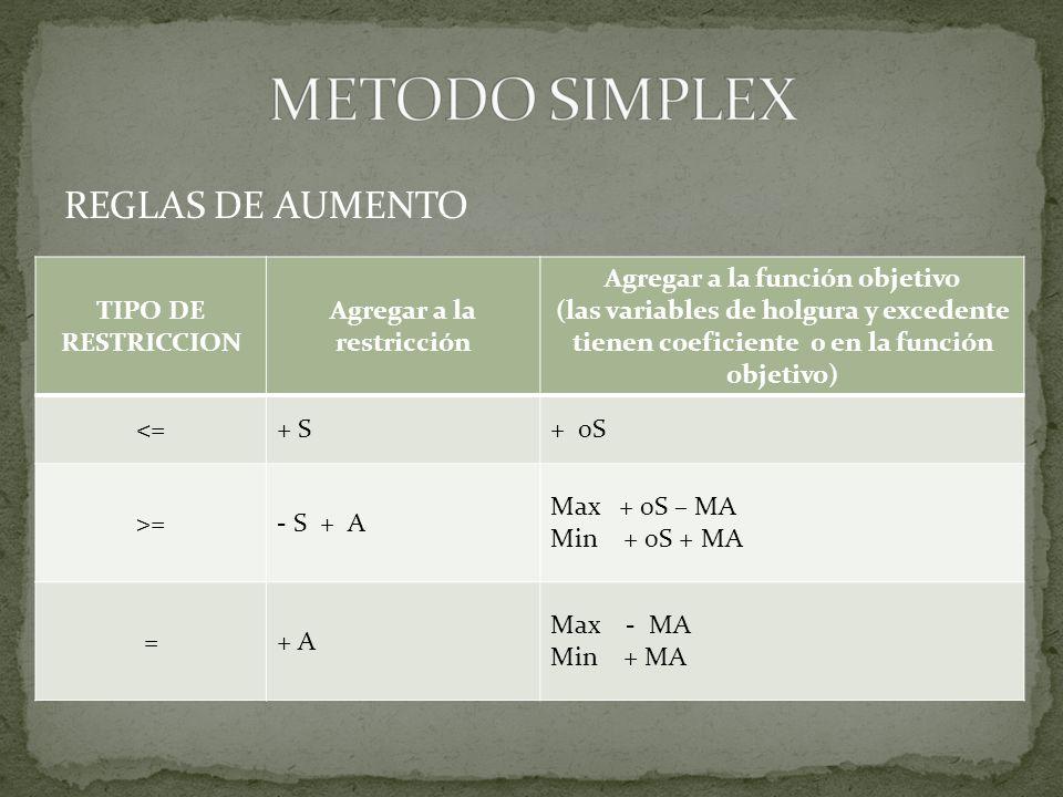 REGLAS DE AUMENTO TIPO DE RESTRICCION Agregar a la restricción Agregar a la función objetivo (las variables de holgura y excedente tienen coeficiente