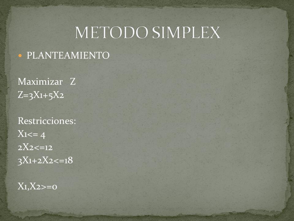FORMA AUMENTADA Z=3X1 + 5X2 + 0X3+ 0X4 + 0X5 Restricciones 1 X1 + X3 = 4 2 2x2 + X4 = 12 3 3x1 + 2x2 + X5 = 18