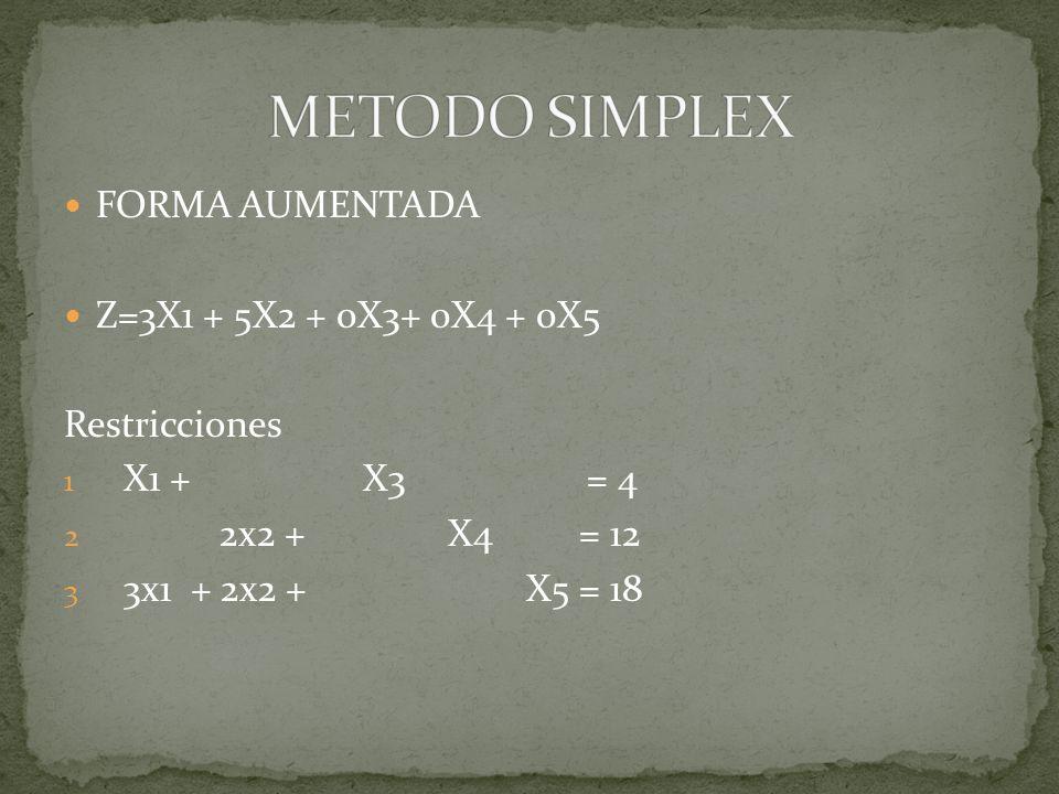 Variable básica Ec.Coeficientes de:Razon ZX1X2X3X4X5 Z(0)1-3-50000 S3(1)0101004 S4(2)00201012 12/2=6 S5(3)03200118 18/2=9 Z(0)1-3005/2030 X3(1)0101004 X2(2)0010½06 X5(3)030016