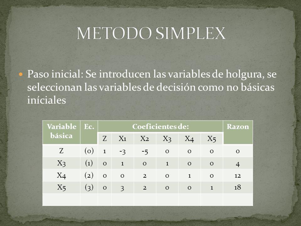 Paso 1: Se determina la variable básica, con la selección de la variable con el coeficiente negativo que tiene el mayor valor absoluto de la ecuación 0 columna pivote Variable básica Ec.Coeficientes de:Razon ZX1X2X3X4X5 Z(0)1-3-50000 X3(1)0101004 X4(2)00201012 X5(3)03200118