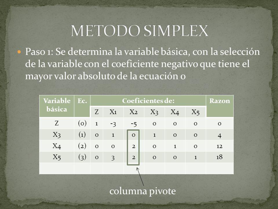 Paso 2: Determinar la variable basica que sale con la prueba del cociente minimo Variable básica Ec.Coeficientes de:Razon ZX1X2X3X4X5 Z(0)1-3-50000 X3(1)0101004 X4(2)00201012 12/2=6 X5(3)03200118 18/2=9 Mínimo