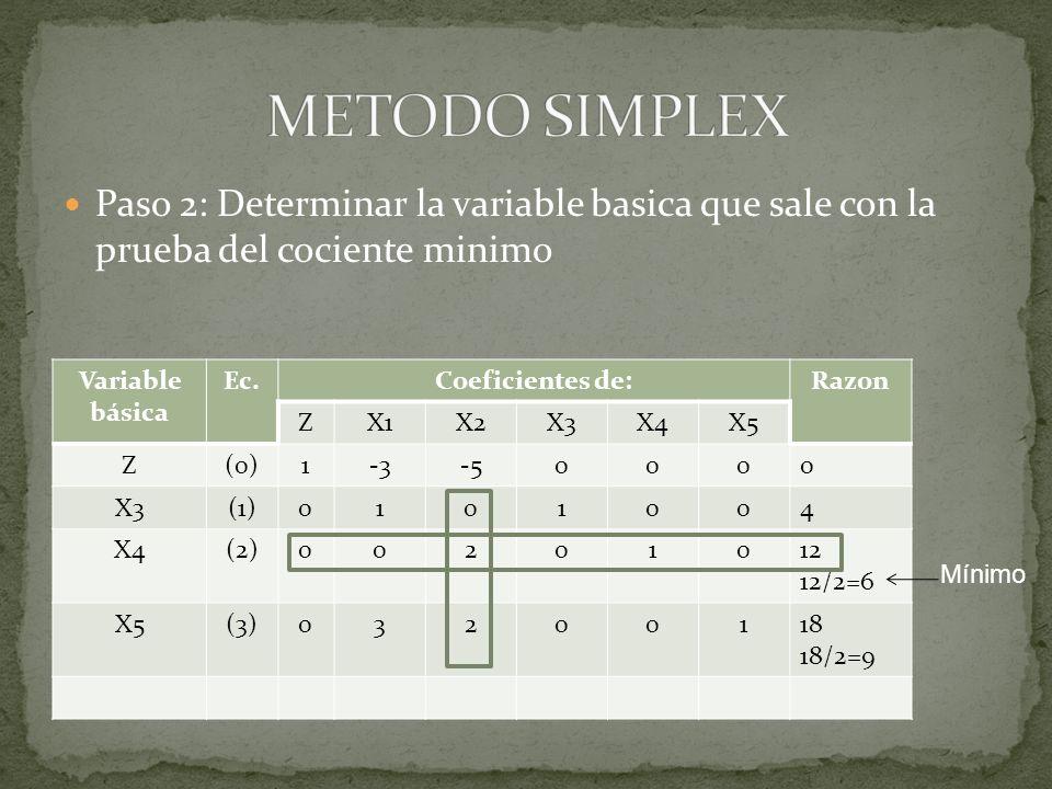 Paso 2: Determinar la variable basica que sale con la prueba del cociente minimo Variable básica Ec.Coeficientes de:Razon ZX1X2X3X4X5 Z(0)1-3-50000 X3