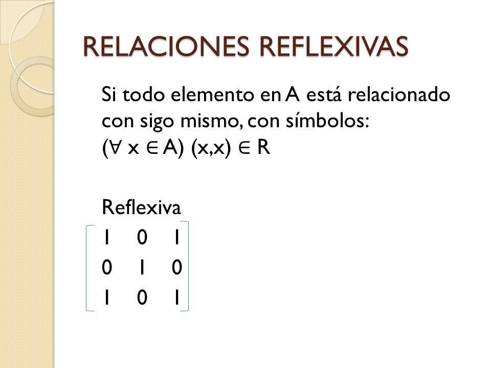 RELACIONES REFLEXIVAS Si todo elemento en A está relacionado con sigo mismo, con símbolos: ( x A) (x,x) R Reflexiva 1 0 1 0 1 0 1 0 1
