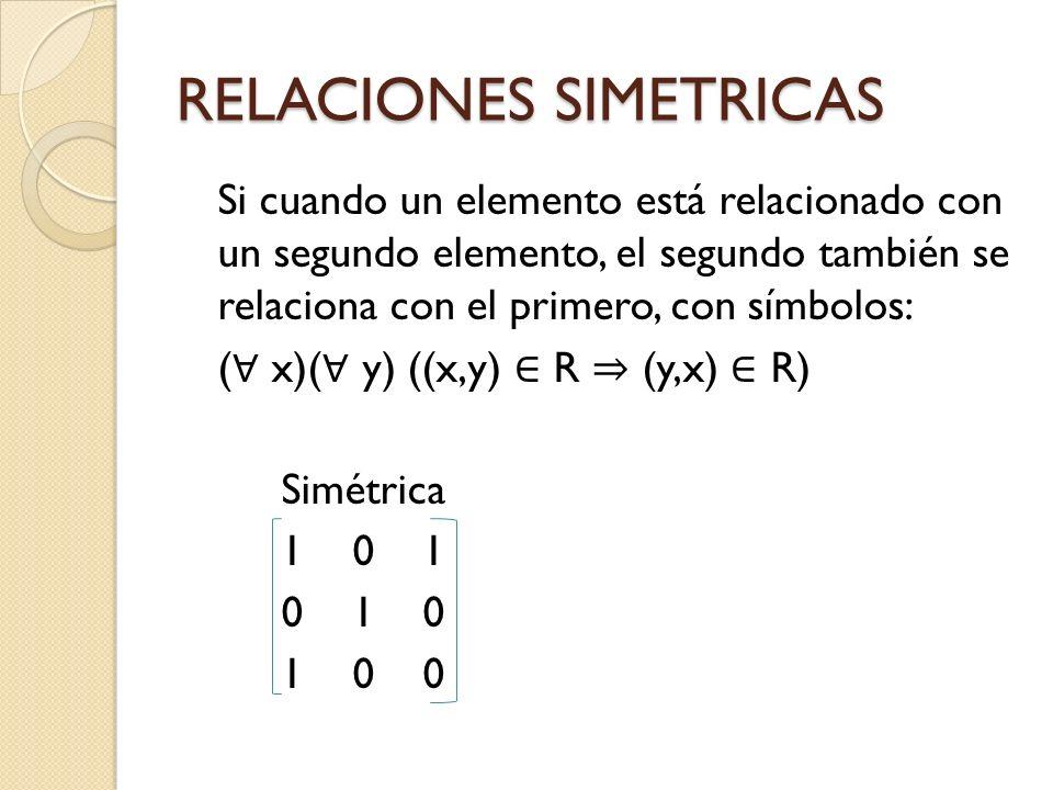 RELACIONES SIMETRICAS Si cuando un elemento está relacionado con un segundo elemento, el segundo también se relaciona con el primero, con símbolos: (