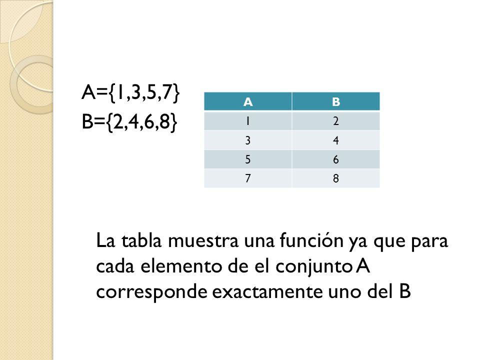 A={1,3,5,7} B={2,4,6,8} La tabla muestra una función ya que para cada elemento de el conjunto A corresponde exactamente uno del B AB 12 34 56 78