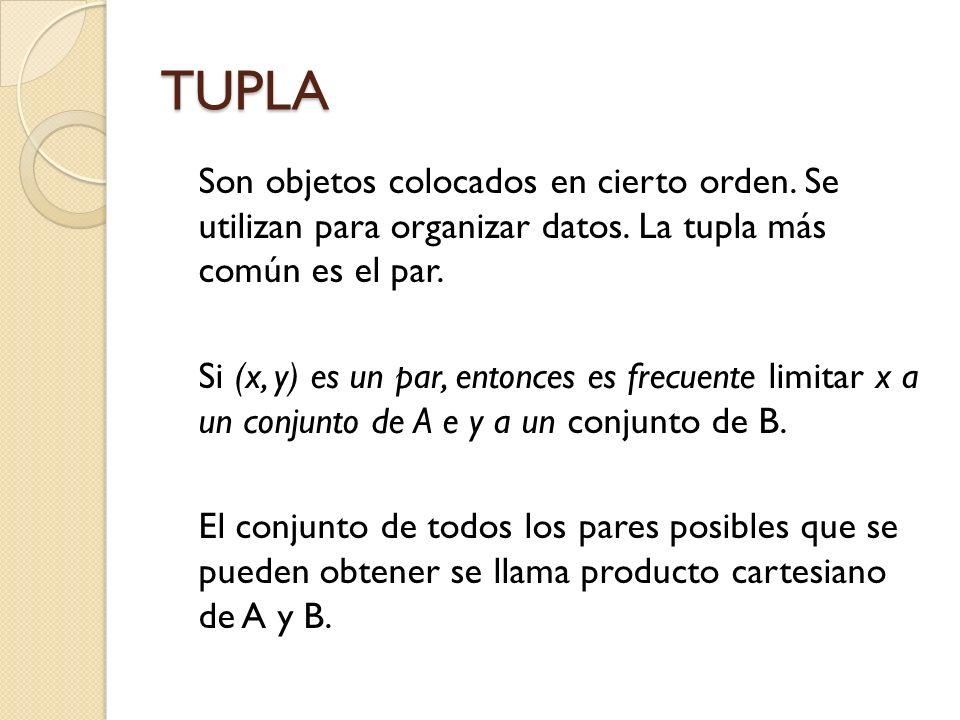 TUPLA Son objetos colocados en cierto orden. Se utilizan para organizar datos. La tupla más común es el par. Si (x, y) es un par, entonces es frecuent
