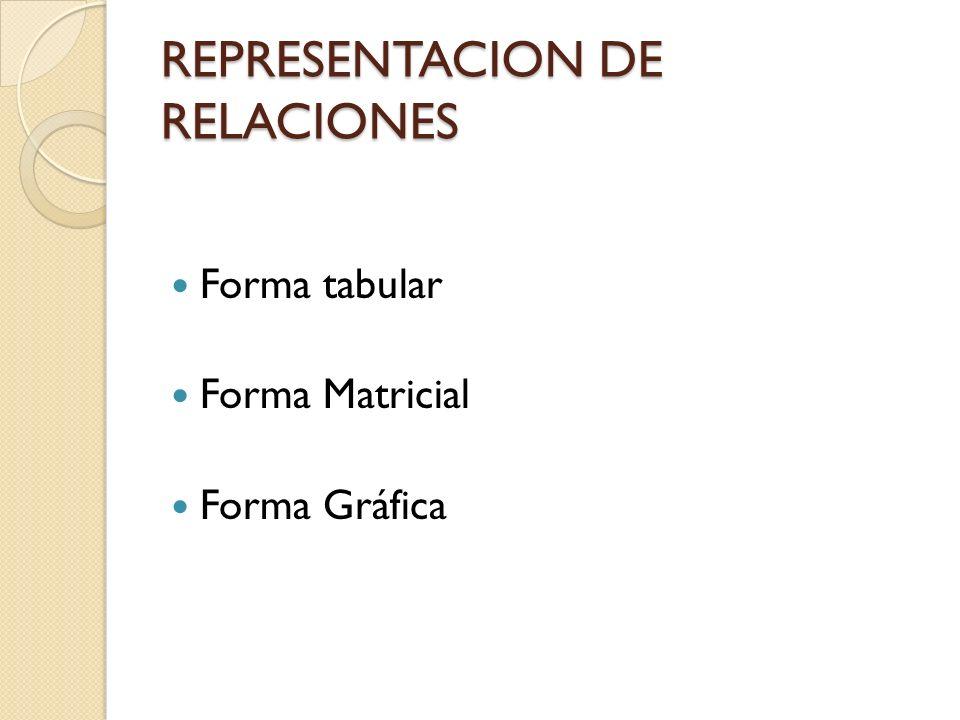 REPRESENTACION DE RELACIONES Forma tabular Forma Matricial Forma Gráfica