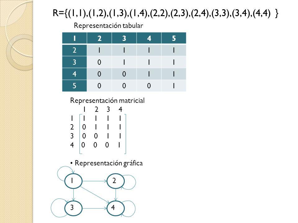 R={(1,1),(1,2),(1,3),(1,4),(2,2),(2,3),(2,4),(3,3),(3,4),(4,4) } Representación tabular Representación matricial 1 2 3 4 1 1 1 1 1 2 0 1 1 1 3 0 0 1 1