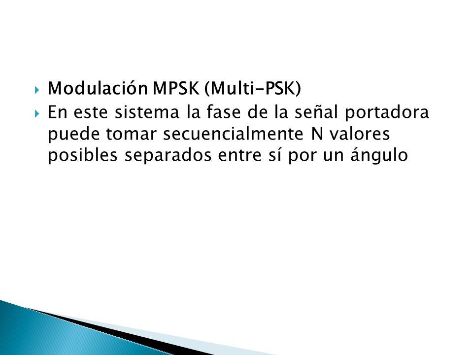Modulación MPSK (Multi-PSK) En este sistema la fase de la señal portadora puede tomar secuencialmente N valores posibles separados entre sí por un áng