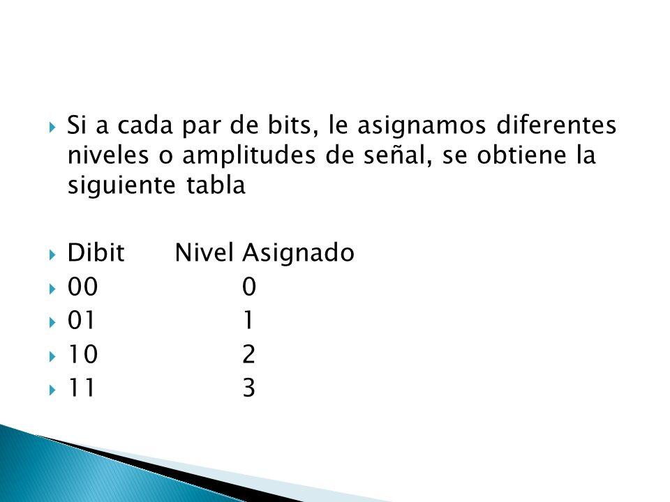 Si a cada par de bits, le asignamos diferentes niveles o amplitudes de señal, se obtiene la siguiente tabla DibitNivel Asignado 000 011 102 113