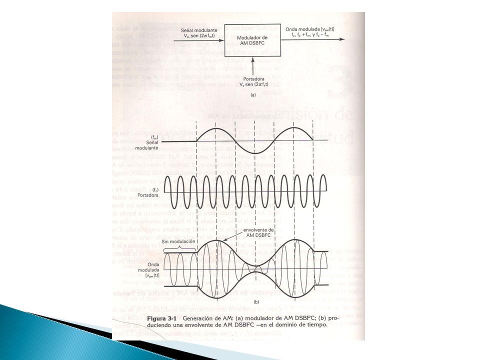 Para un modulador de AM DSBFC con una frecuencia portadora f c = 100khz y una frecuencia maxima de la señal modulante f m(max) = 5 khz, determine: a) Limites de frecuencia en las bandas lateral superior e inferior b)Ancho de banda c) Frecuencias laterales superior e inferior producidas cuando la señal modulante es un tono de 3 Khz de frecuencia simple d) Dibujar frecuencia de salida