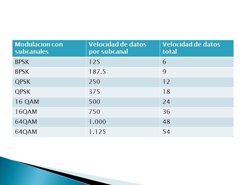 Modulacion con subcanales Velocidad de datos por subcanal Velocidad de datos total BPSK1256 BPSK187.59 QPSK25012 QPSK37518 16 QAM50024 16QAM75036 64QA