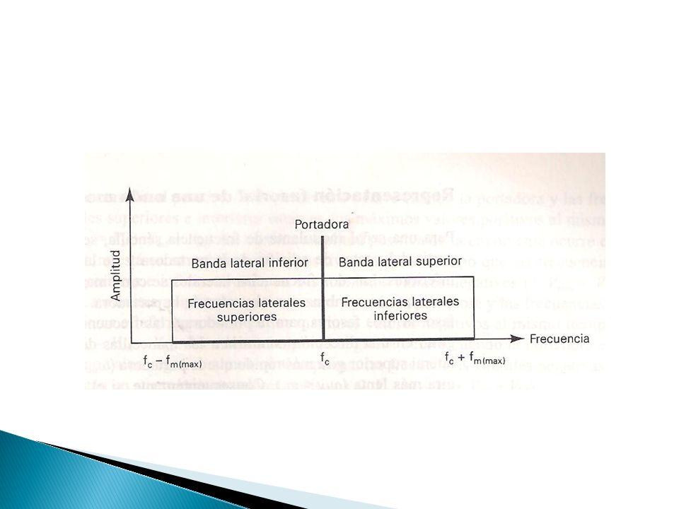 Modulación Banda Base Conjunto de señales que no sufren ningún proceso de modulación a la salida de la fuente que las origina, es decir son señales que son transmitidas en su frecuencia original.