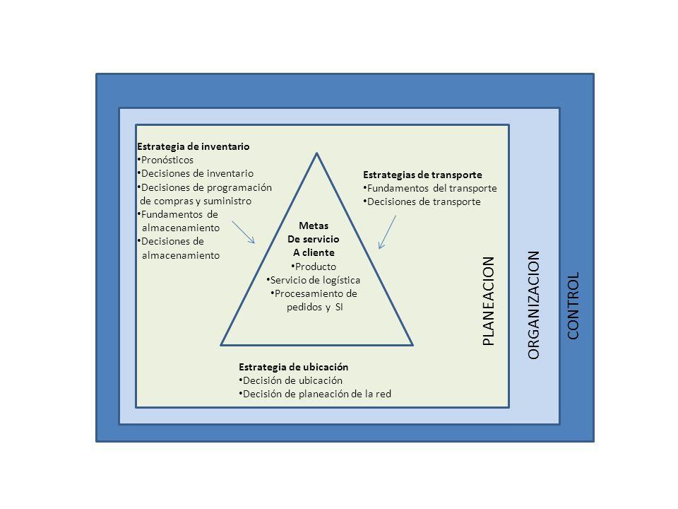CONTROL ORGANIZACION PLANEACION Metas De servicio A cliente Producto Servicio de logística Procesamiento de pedidos y SI Estrategia de inventario Pron