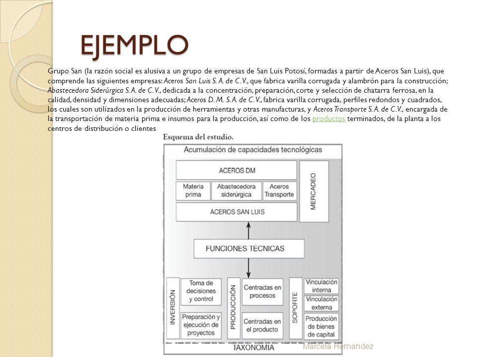EJEMPLO Grupo San (la razón social es alusiva a un grupo de empresas de San Luis Potosí, formadas a partir de Aceros San Luis), que comprende las sigu