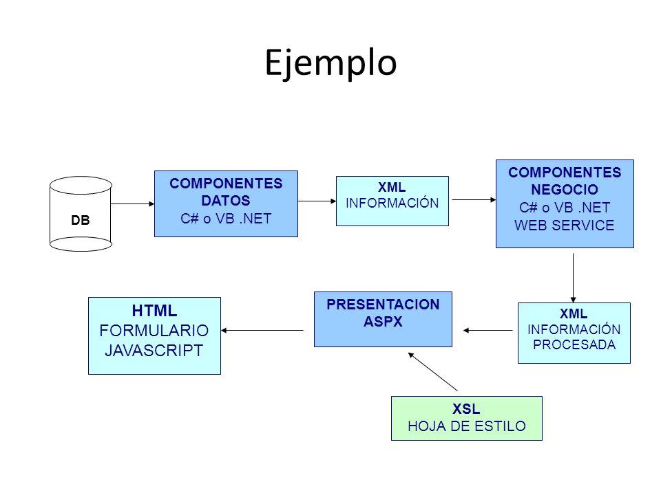 Ejemplo DB COMPONENTES DATOS C# o VB.NET XML INFORMACIÓN COMPONENTES NEGOCIO C# o VB.NET WEB SERVICE XML INFORMACIÓN PROCESADA PRESENTACION ASPX XSL H