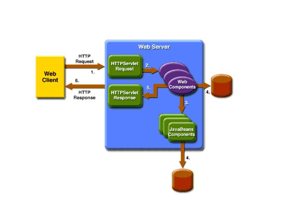 Modelado se compone de dos secuencias paralelas de tareas.