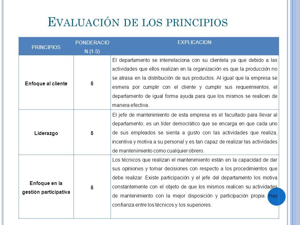 E VALUACIÓN DE LOS PRINCIPIOS PRINCIPIOS PONDERACIO N (1-5) EXPLICACION Enfoque al cliente5 El departamento se interrelaciona con su clientela ya que