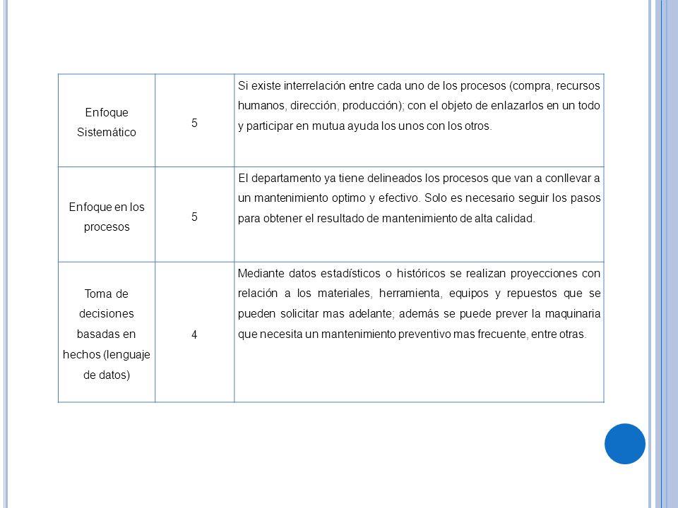 Enfoque Sistemático 5 Si existe interrelación entre cada uno de los procesos (compra, recursos humanos, dirección, producción); con el objeto de enlaz