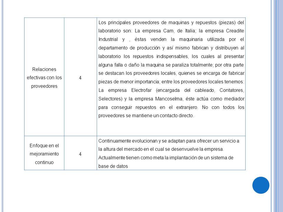 Relaciones efectivas con los proveedores 4 Los principales proveedores de maquinas y repuestos (piezas) del laboratorio son: La empresa Cam, de Italia
