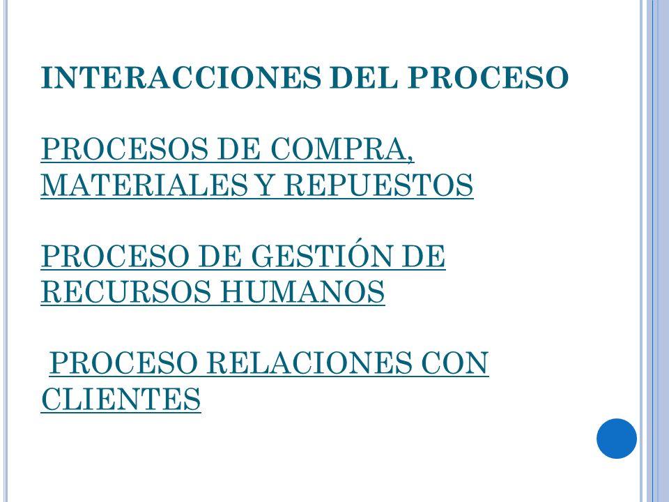 INTERACCIONES DEL PROCESO PROCESOS DE COMPRA, MATERIALES Y REPUESTOS PROCESO DE GESTIÓN DE RECURSOS HUMANOS PROCESO RELACIONES CON CLIENTES