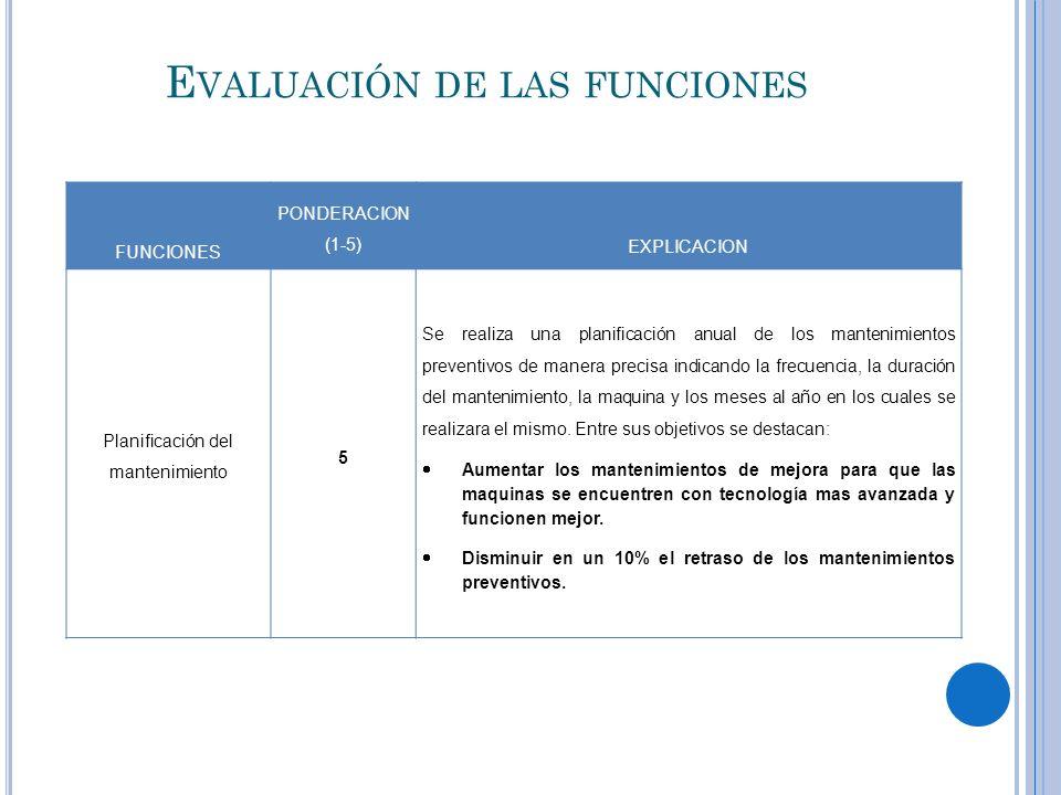 E VALUACIÓN DE LAS FUNCIONES FUNCIONES PONDERACION (1-5) EXPLICACION Planificación del mantenimiento 5 Se realiza una planificación anual de los mante