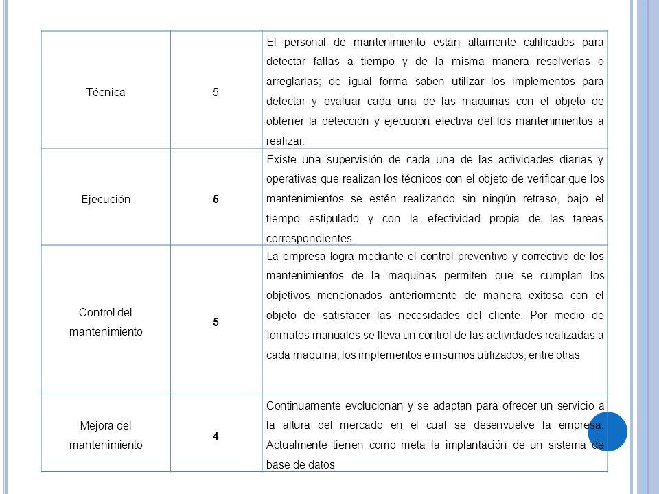 E VALUACIÓN DE LOS PRINCIPIOS PRINCIPIOS PONDERACIO N (1-5) EXPLICACION Enfoque al cliente5 El departamento se interrelaciona con su clientela ya que debido a las actividades que ellos realizan en la organización es que la producción no se atrasa en la distribución de sus productos.