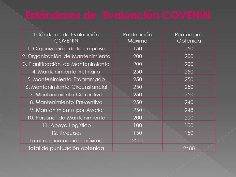 Estándares de Evaluación COVENIN Puntuación Máxima Puntuación Obtenida 1. Organización de la empresa150 2. Organización de Mantenimiento200 3. Planifi
