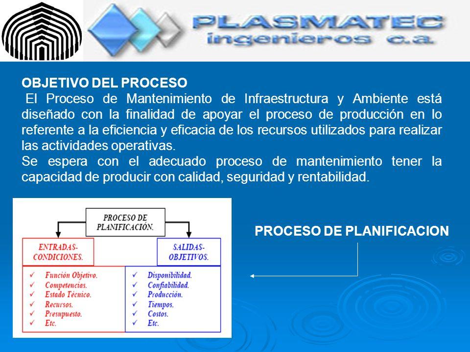 ALCANCE DEL PROCESO El Proceso de Mantenimiento de Infraestructura y Ambiente abarca la planta de producción en su conjunto: Instalaciones, iluminación, maquinaria, equipos de medición y equipos de seguridad industrial necesarios utilizados en los procesos operativos.